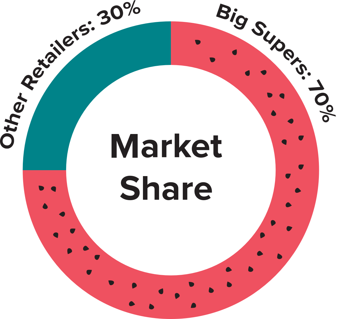 Market Share. Big super 70%, Other Retailer 30%
